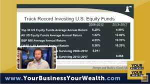 Past Performance of U.S. Equity Funds and the Track Record Myth